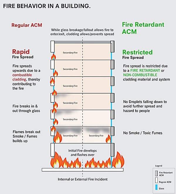 3A ACM fire comparison