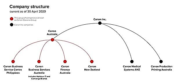 canon structure